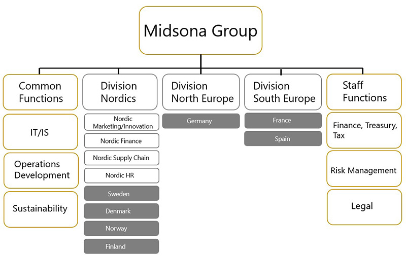 midsona group April 2021 liten.jpg